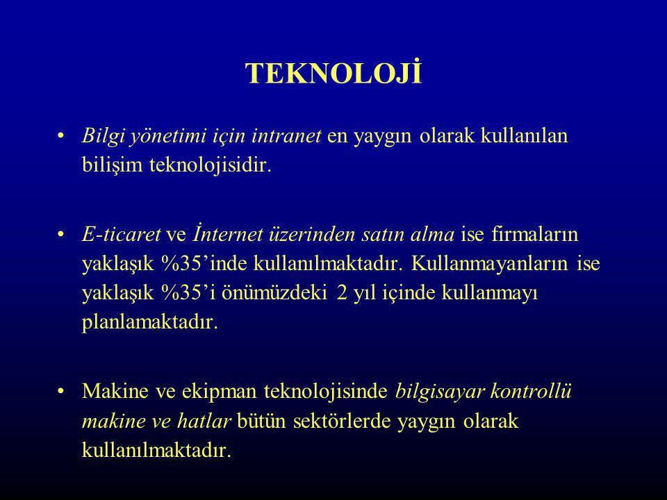 TEKNOLOJİ Bilgi yönetimi için intranet en yaygın olarak kullanılan bilişim teknolojisidir.