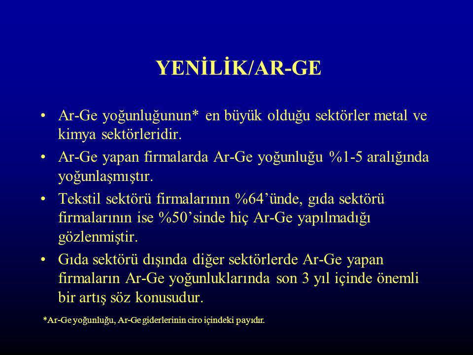 YENİLİK/AR-GE Ar-Ge yoğunluğunun* en büyük olduğu sektörler metal ve kimya sektörleridir.