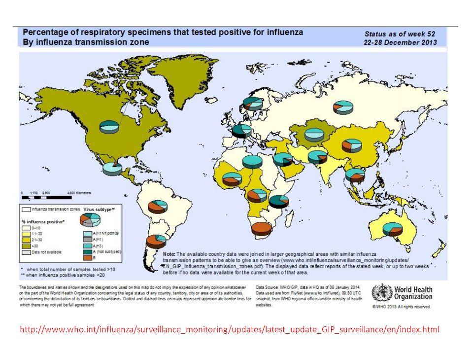 Güney Yarımkürede Haftalık Pozitif İnfluenza Sonuçlarının Dağılımı http://www.who.int/influenza/surveillance_monitoring/updates/latest_update_GIP_surveillance/en/index.html