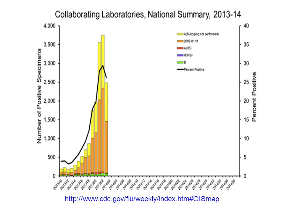 http://www.thsk.saglik.gov.tr/Dosya/bulasici-hastaliklar-db/grip/influenza-rapor-2-Hafta-.pdf