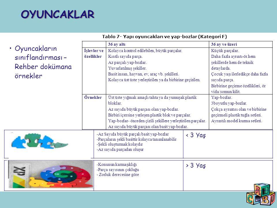 Oyuncakların sınıflandırması – Rehber dokümana örnekler OYUNCAKLAR Tablo 7- Yapı oyuncakları ve yap-bozlar (Kategori F) 36 ay altı36 ay ve üzeri İşlev
