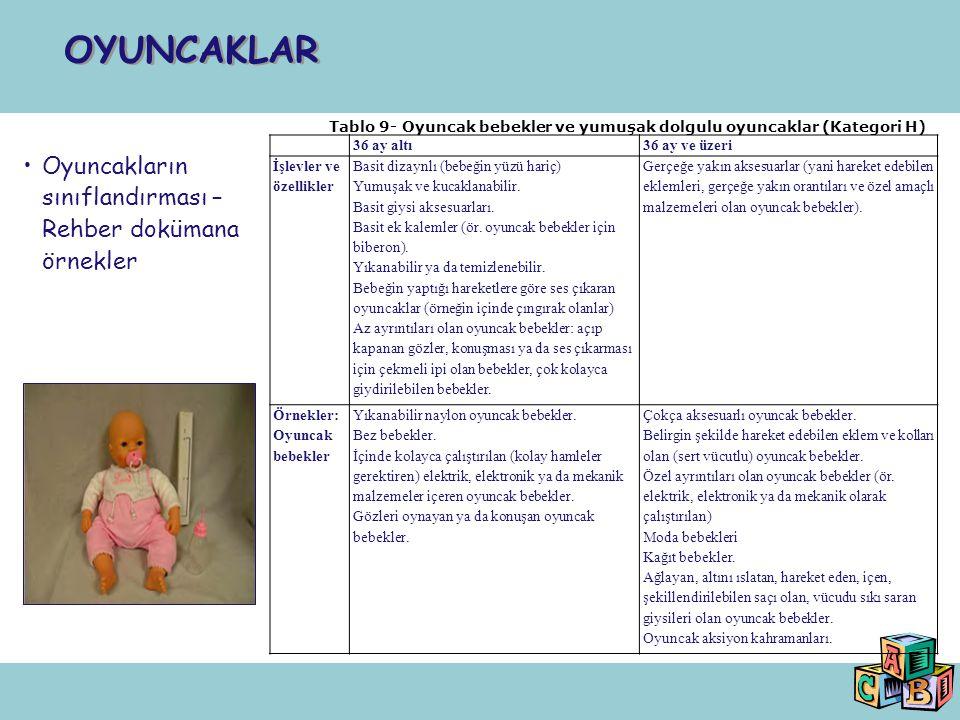 Oyuncakların sınıflandırması – Rehber dokümana örnekler OYUNCAKLAR Tablo 9- Oyuncak bebekler ve yumuşak dolgulu oyuncaklar (Kategori H) 36 ay altı36 a