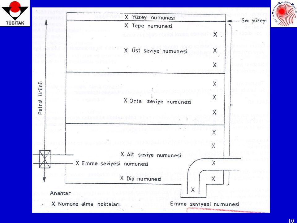 11 TERİMLER TERİMLER BOŞ HACIM Bu standardın amacı bakımından, numune alma kabındaki sıvının üst tarafında kalan ve hacim olarak ifade edilen kullanılmamış kapasitedir.
