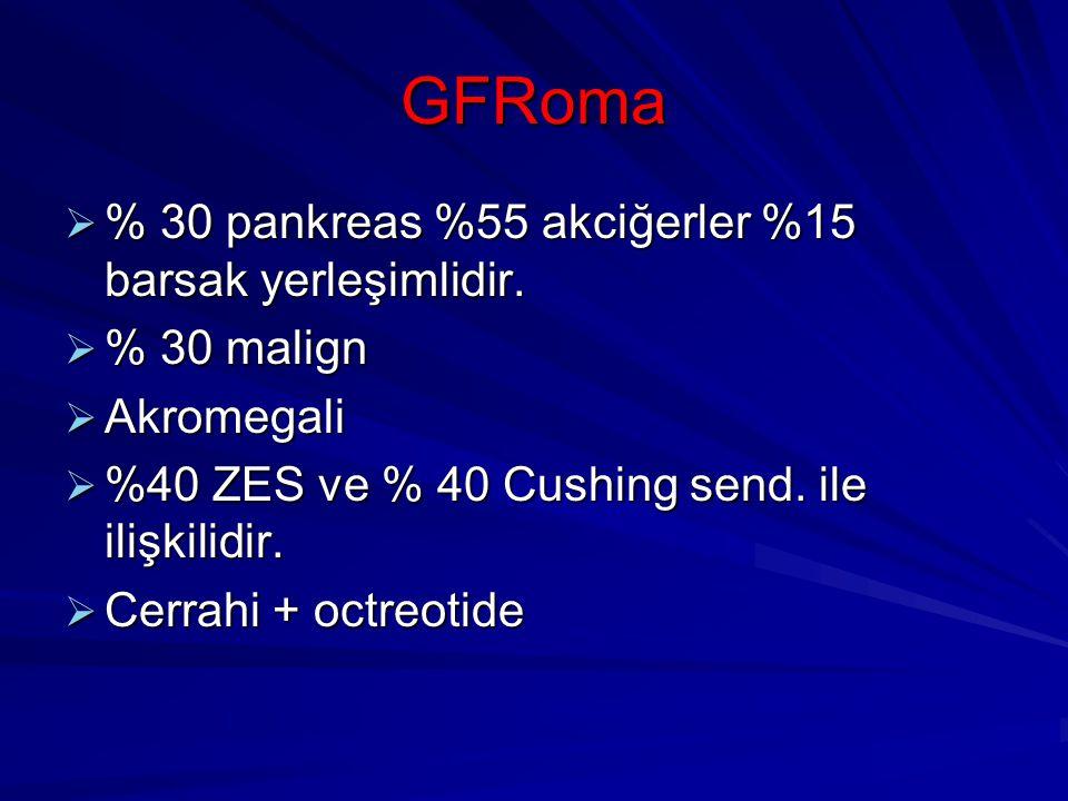 GFRoma  % 30 pankreas %55 akciğerler %15 barsak yerleşimlidir.  % 30 malign  Akromegali  %40 ZES ve % 40 Cushing send. ile ilişkilidir.  Cerrahi
