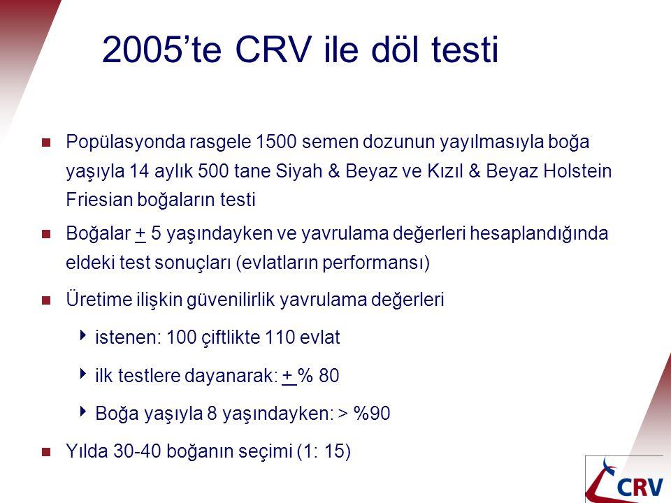 2005'te CRV ile döl testi  Popülasyonda rasgele 1500 semen dozunun yayılmasıyla boğa yaşıyla 14 aylık 500 tane Siyah & Beyaz ve Kızıl & Beyaz Holstei
