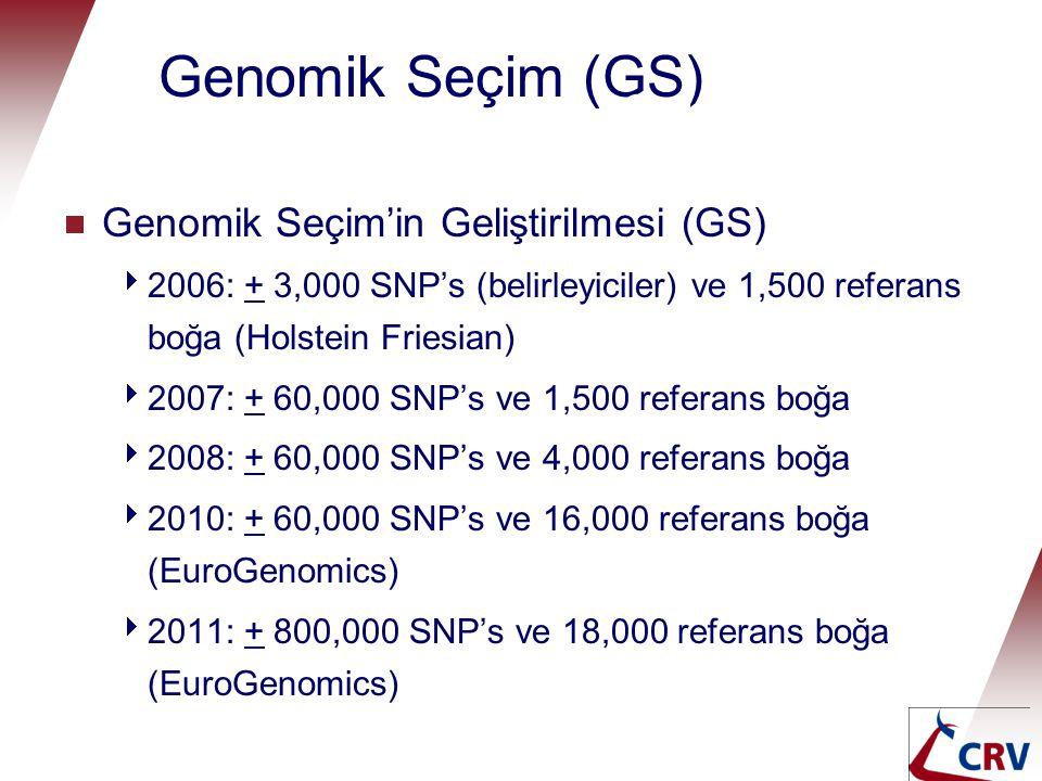 Genomik Seçim (GS) Genomic selection  Genomik Seçim'in Geliştirilmesi (GS)  2006: + 3,000 SNP's (belirleyiciler) ve 1,500 referans boğa (Holstein Fr