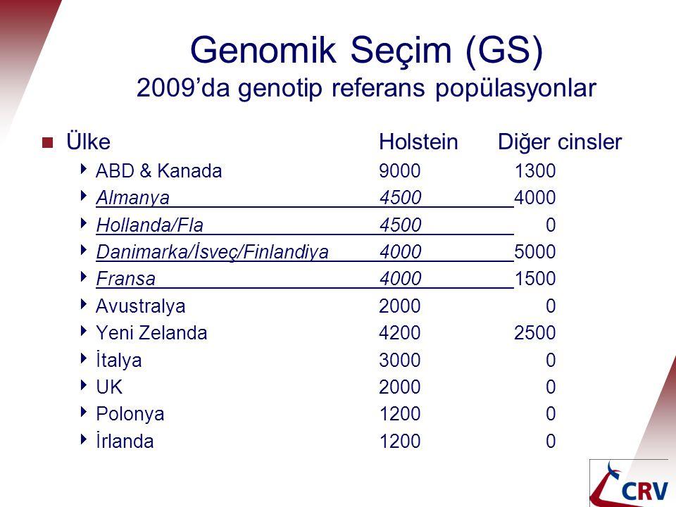 Genomik Seçim (GS) 2009'da genotip referans popülasyonlar  Ülke Holstein Diğer cinsler  ABD & Kanada90001300  Almanya45004000  Hollanda/Fla 4500 0