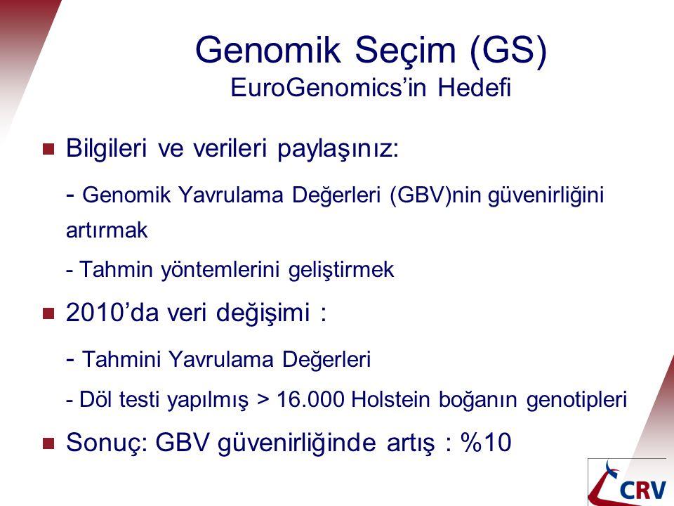 Genomik Seçim (GS) EuroGenomics'in Hedefi  Bilgileri ve verileri paylaşınız: - Genomik Yavrulama Değerleri (GBV)nin güvenirliğini artırmak - Tahmin y