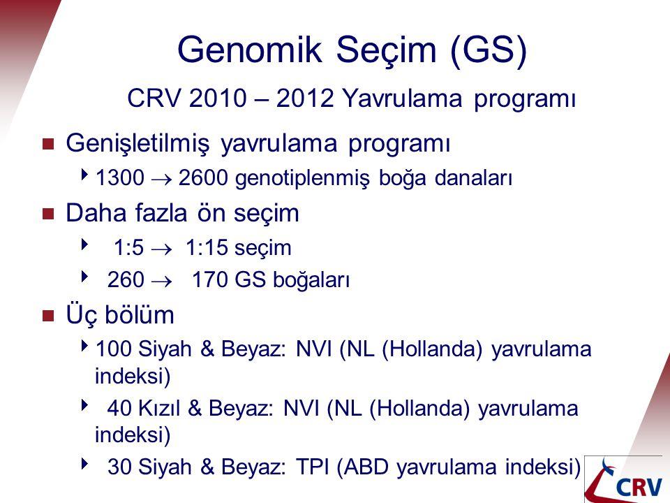 Genomik Seçim (GS) CRV 2010 – 2012 Yavrulama programı  Genişletilmiş yavrulama programı  1300  2600 genotiplenmiş boğa danaları  Daha fazla ön seç