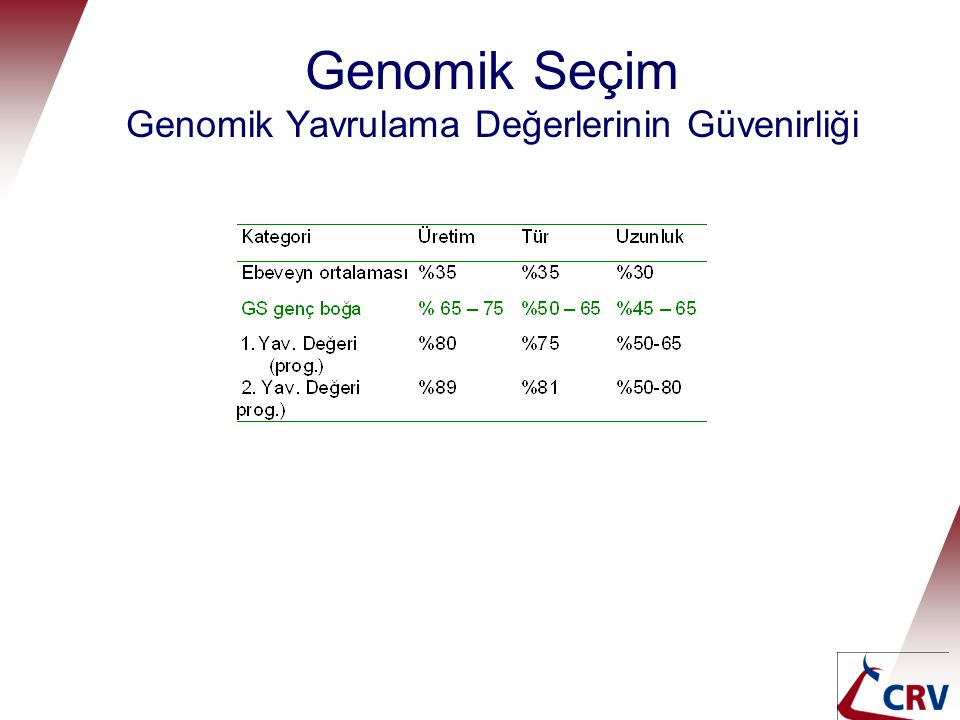 Genomik Seçim Genomik Yavrulama Değerlerinin Güvenirliği