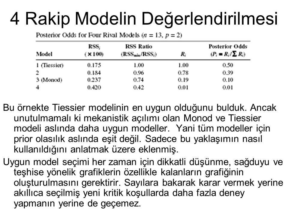4 Rakip Modelin Değerlendirilmesi Bu örnekte Tiessier modelinin en uygun olduğunu bulduk. Ancak unutulmamalı ki mekanistik açılımı olan Monod ve Tiess