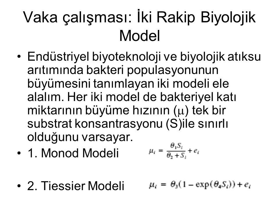 İki Rakip Biyolojik Model Monod ve Tiessier modelleri Schulze ve Lipe (1964) çalışmasında toplanan ve deneysel şartları asimptotik limitlerde deneyen 15 adet ölçüm sonucuna uyduruluyor.