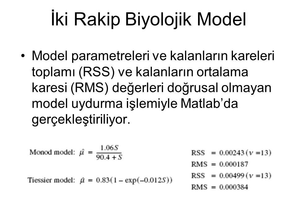 İki Rakip Biyolojik Model Model parametreleri ve kalanların kareleri toplamı (RSS) ve kalanların ortalama karesi (RMS) değerleri doğrusal olmayan model uydurma işlemiyle Matlab'da gerçekleştiriliyor.