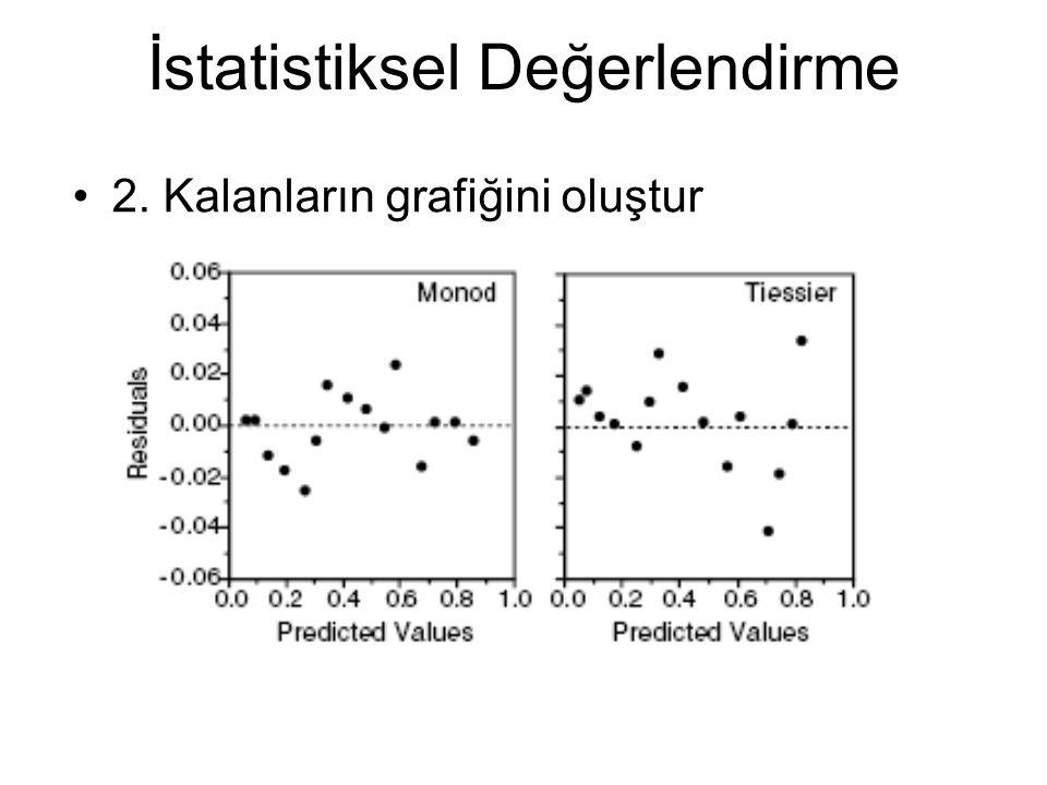 İstatistiksel Değerlendirme 2. Kalanların grafiğini oluştur