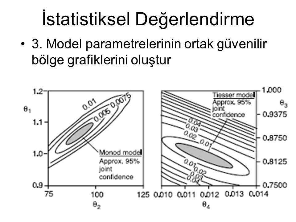 İstatistiksel Değerlendirme 3. Model parametrelerinin ortak güvenilir bölge grafiklerini oluştur