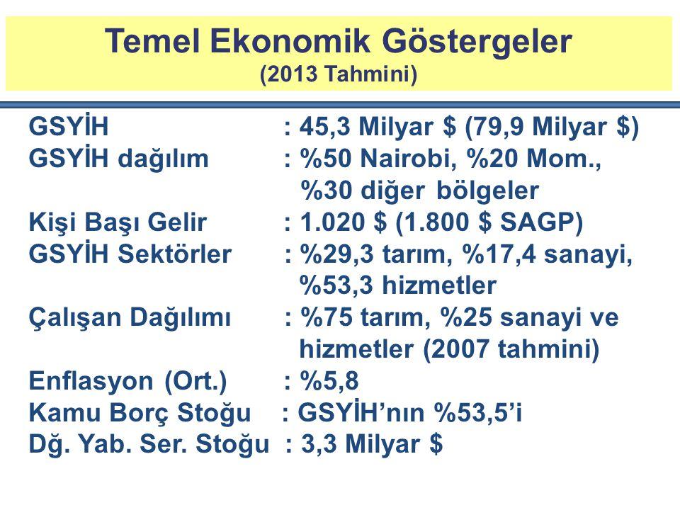 Temel Ekonomik Göstergeler (2013 Tahmini) GSYİH : 45,3 Milyar $ (79,9 Milyar $) GSYİH dağılım : %50 Nairobi, %20 Mom., %30 diğerbölgeler Kişi Başı Gelir : 1.020 $ (1.800 $ SAGP) GSYİH Sektörler : %29,3 tarım, %17,4 sanayi, %53,3 hizmetler Çalışan Dağılımı : %75 tarım, %25 sanayi ve hizmetler (2007 tahmini) Enflasyon(Ort.) : %5,8 Kamu Borç Stoğu : GSYİH'nın %53,5'i Dğ.