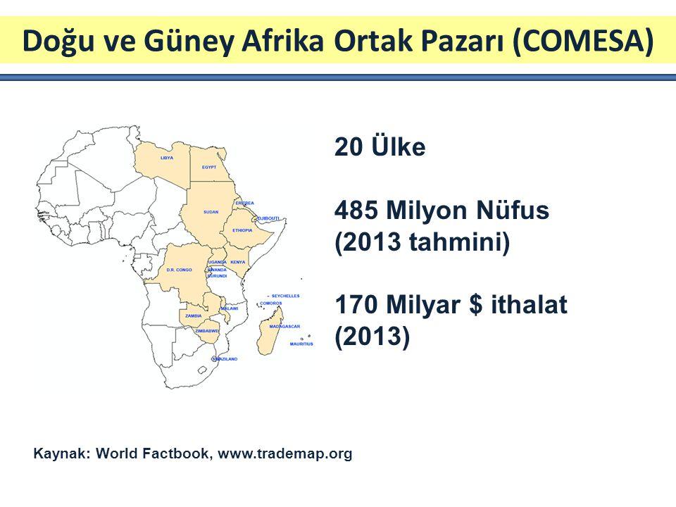 Doğu ve Güney Afrika Ortak Pazarı (COMESA) 20 Ülke 485 Milyon Nüfus (2013 tahmini) 170 Milyar $ ithalat (2013) Kaynak: World Factbook, www.trademap.org