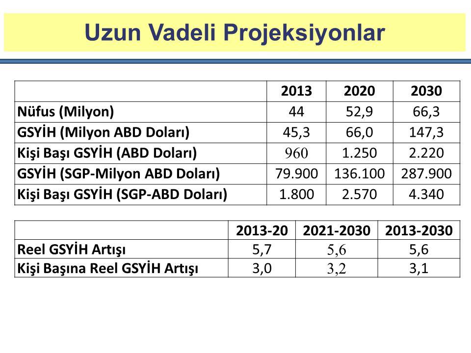 Uzun Vadeli Projeksiyonlar 201320202030 Nüfus (Milyon)4452,966,3 GSYİH (Milyon ABD Doları)45,366,0147,3 Kişi Başı GSYİH (ABD Doları) 960 1.2502.220 GSYİH (SGP-Milyon ABD Doları)79.900136.100287.900 Kişi Başı GSYİH (SGP-ABD Doları)1.8002.5704.340 2013-202021-20302013-2030 Reel GSYİH Artışı5,7 5,6 Kişi Başına Reel GSYİH Artışı3,0 3,2 3,1