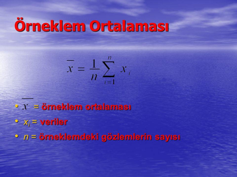 Örneklem Ortalaması = örneklem ortalaması = örneklem ortalaması x i = veriler x i = veriler n = örneklemdeki gözlemlerin sayısı n = örneklemdeki gözle
