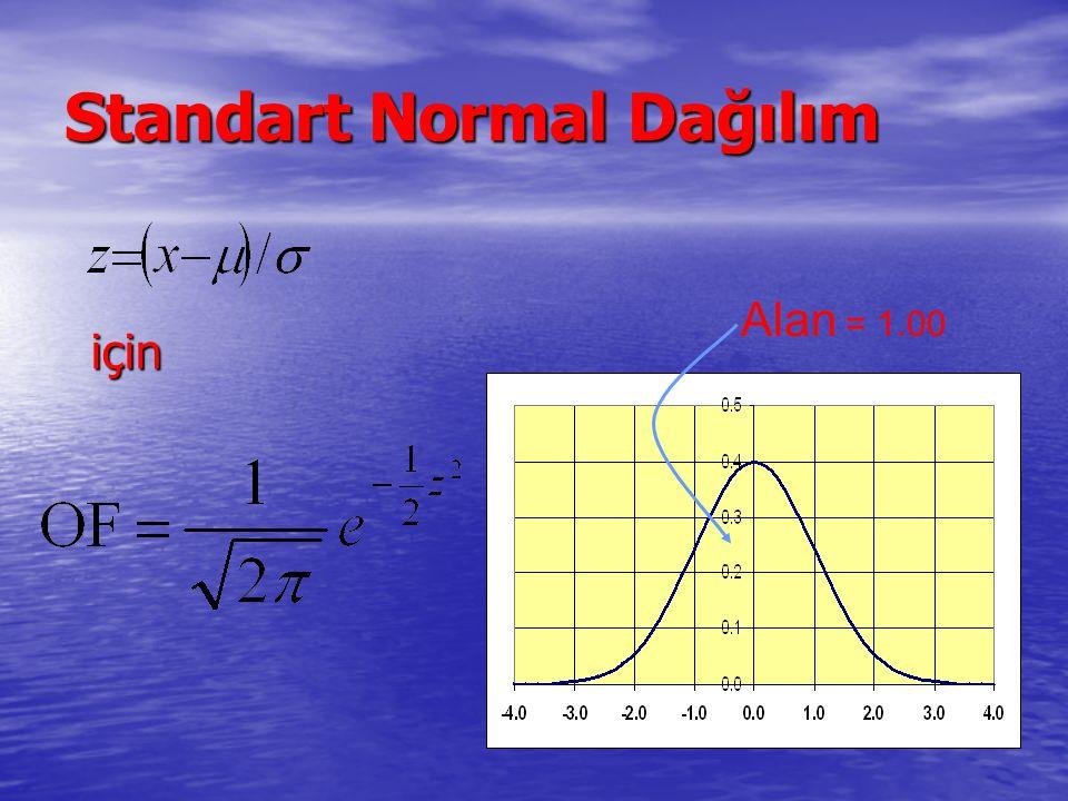 Standart Normal Dağılım için Alan = 1.00