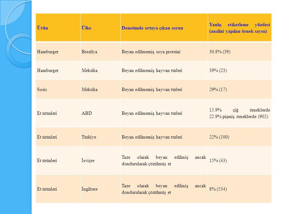ÜrünÜlkeDenetimde ortaya çıkan sorun Yanlış etiketleme yüzdesi (analizi yapılan örnek sayısı) HamburgerBrezilyaBeyan edilmemiş soya proteini30.8% (39)