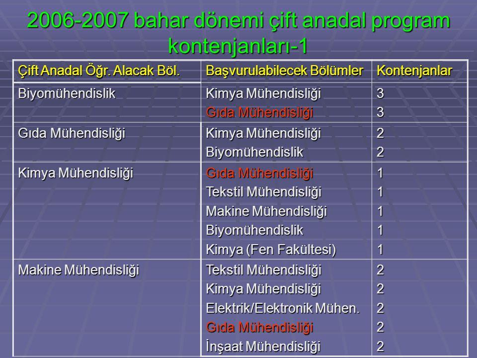 2006-2007 bahar dönemi çift anadal program kontenjanları-1 Çift Anadal Öğr.