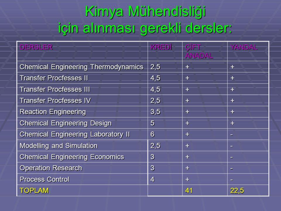 Kimya Mühendisliği için alınması gerekli dersler: DERSLERKREDİ ÇİFT ANADAL YANDAL Chemical Engineering Thermodynamics 2,5++ Transfer Procfesses II 4,5++ Transfer Procfesses III 4,5++ Transfer Procfesses IV 2,5++ Reaction Engineering 3,5++ Chemical Engineering Design 5++ Chemical Engineering Laboratory II 6+- Modelling and Simulation 2,5+- Chemical Engineering Economics 3+- Operation Research 3+- Process Control 4+- TOPLAM4122,5