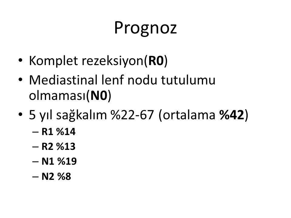 Prognoz Komplet rezeksiyon(R0) Mediastinal lenf nodu tutulumu olmaması(N0) 5 yıl sağkalım %22-67 (ortalama %42) – R1 %14 – R2 %13 – N1 %19 – N2 %8