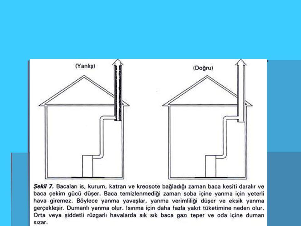 Bacanın hazırlanması Bütün bacalar Bütün bacalar çatıdan en az çatıdan en az 1 metre yüksekte 1 metre yüksekte olmalı olmalı Bacalar en yakın binadan en az 6 metre Bacalar en yakın binadan en az 6 metre uzakta olmalı uzakta olmalı