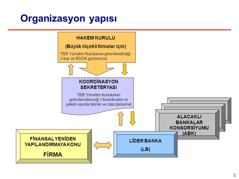 Organizasyon yapısı HAKEM KURULU (Büyük ölçekli firmalar için) TBB Yönetim Kurulunun görevlendirdiği 3 kişi ve BDDK gözlemcisi FİNANSAL YENİDEN YAPILANDIRMAYA KONU FİRMA LİDER BANKA (LB) ALACAKLI BANKALAR KONSORSİYUMU (ABK) KOORDİNASYON SEKRETERYASI TBB Yönetim Kurulunun görevlendireceği 1 koordinatör ve yeterli sayıda teknik ve idari personel 5