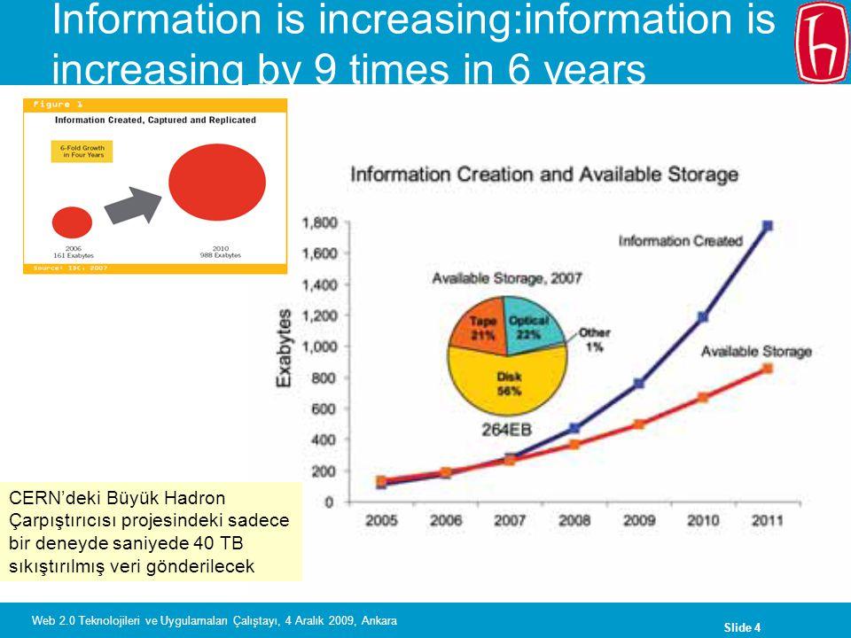 Slide 5 Web 2.0 Teknolojileri ve Uygulamaları Çalıştayı, 4 Aralık 2009, Ankara Growing / Grown Up Digital