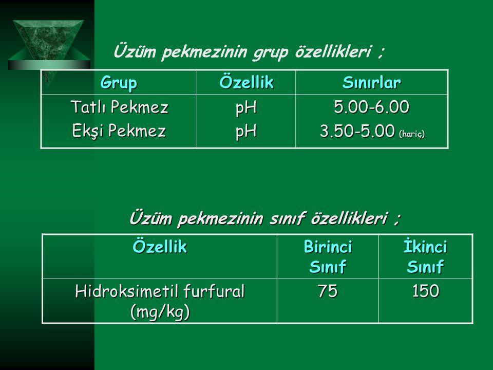 Üzüm pekmezinin grup özellikleri ; GrupÖzellikSınırlar Tatlı Pekmez Ekşi Pekmez pHpH5.00-6.00 3.50-5.00 (hariç) Özellik Birinci Sınıf İkinci Sınıf Hid