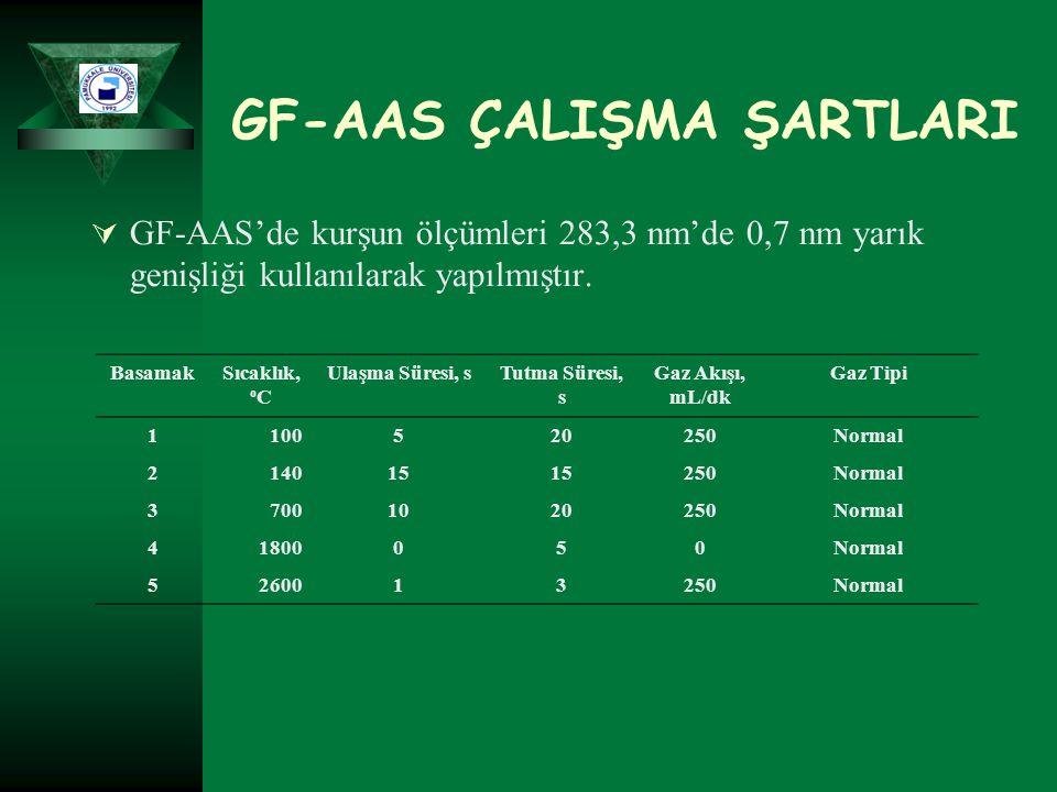 GF-AAS ÇALIŞMA ŞARTLARI  GF-AAS'de kurşun ölçümleri 283,3 nm'de 0,7 nm yarık genişliği kullanılarak yapılmıştır. BasamakSıcaklık, o C Ulaşma Süresi,