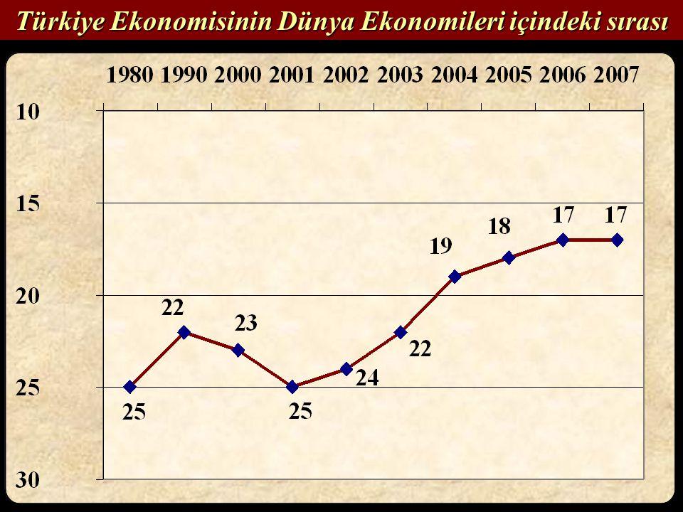Türkiye Ekonomisinin Dünya Ekonomileri içindeki sırası