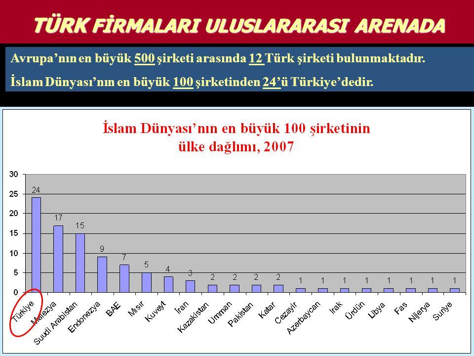TÜRK FİRMALARI ULUSLARARASI ARENADA Avrupa'nın en büyük 500 şirketi arasında 12 Türk şirketi bulunmaktadır. İslam Dünyası'nın en büyük 100 şirketinden