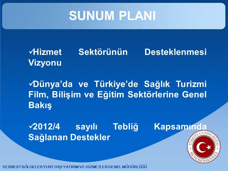 SERBEST BÖLGELER YURT DIŞI YATIRIM VE HİZMETLER GENEL MÜDÜRLÜĞÜ SUNUM PLANI Hizmet Sektörünün Desteklenmesi Vizyonu Dünya'da ve Türkiye'de Sağlık Turizmi Film, Bilişim ve Eğitim Sektörlerine Genel Bakış 2012/4 sayılı Tebliğ Kapsamında Sağlanan Destekler