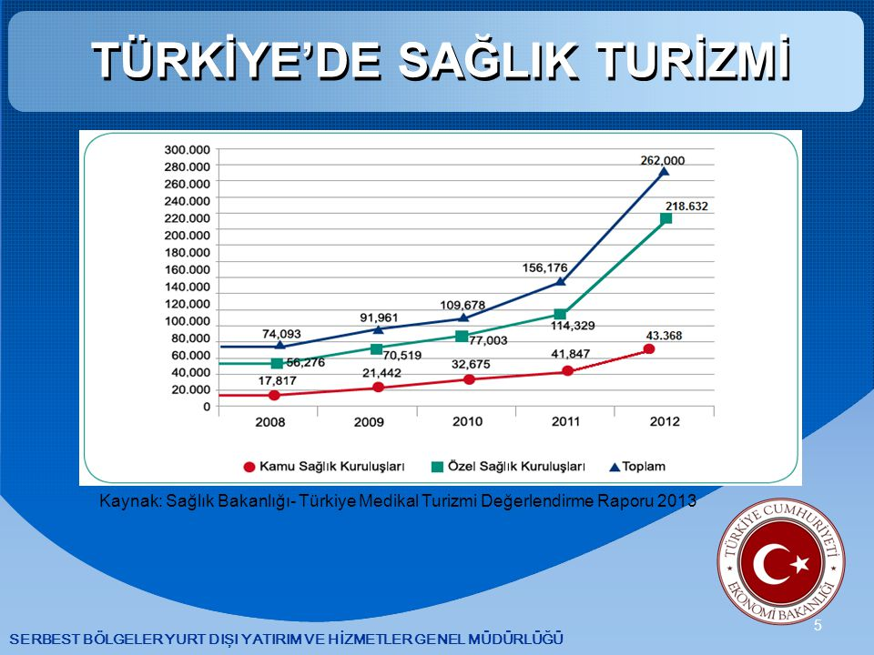 SERBEST BÖLGELER YURT DIŞI YATIRIM VE HİZMETLER GENEL MÜDÜRLÜĞÜ 5 TÜRKİYE'DE SAĞLIK TURİZMİ Kaynak: Sağlık Bakanlığı- Türkiye Medikal Turizmi Değerlendirme Raporu 2013