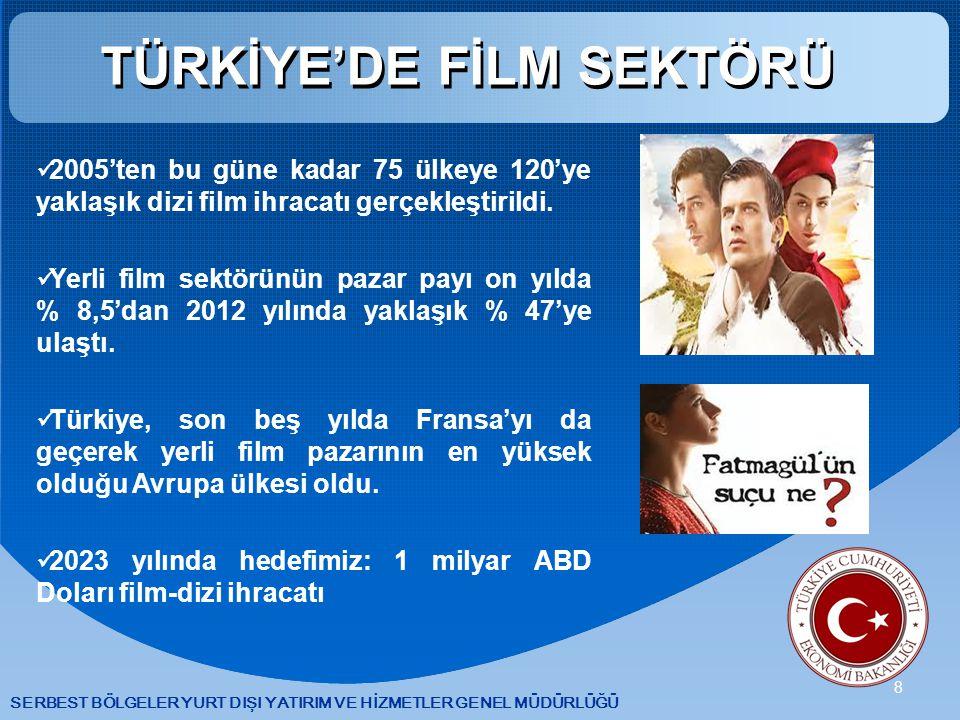 SERBEST BÖLGELER YURT DIŞI YATIRIM VE HİZMETLER GENEL MÜDÜRLÜĞÜ 8 TÜRKİYE'DE FİLM SEKTÖRÜ 2005'ten bu güne kadar 75 ülkeye 120'ye yaklaşık dizi film ihracatı gerçekleştirildi.