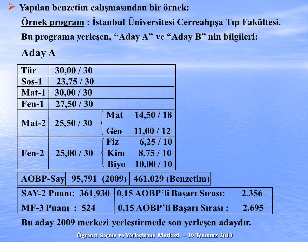 Öğrenci Seçme ve Yerleştirme Merkezi – 19 Temmuz 2010   Yapılan benzetim çalışmasından bir örnek: Örnek program : İstanbul Üniversitesi Cerreahpşa Tıp Fakültesi.
