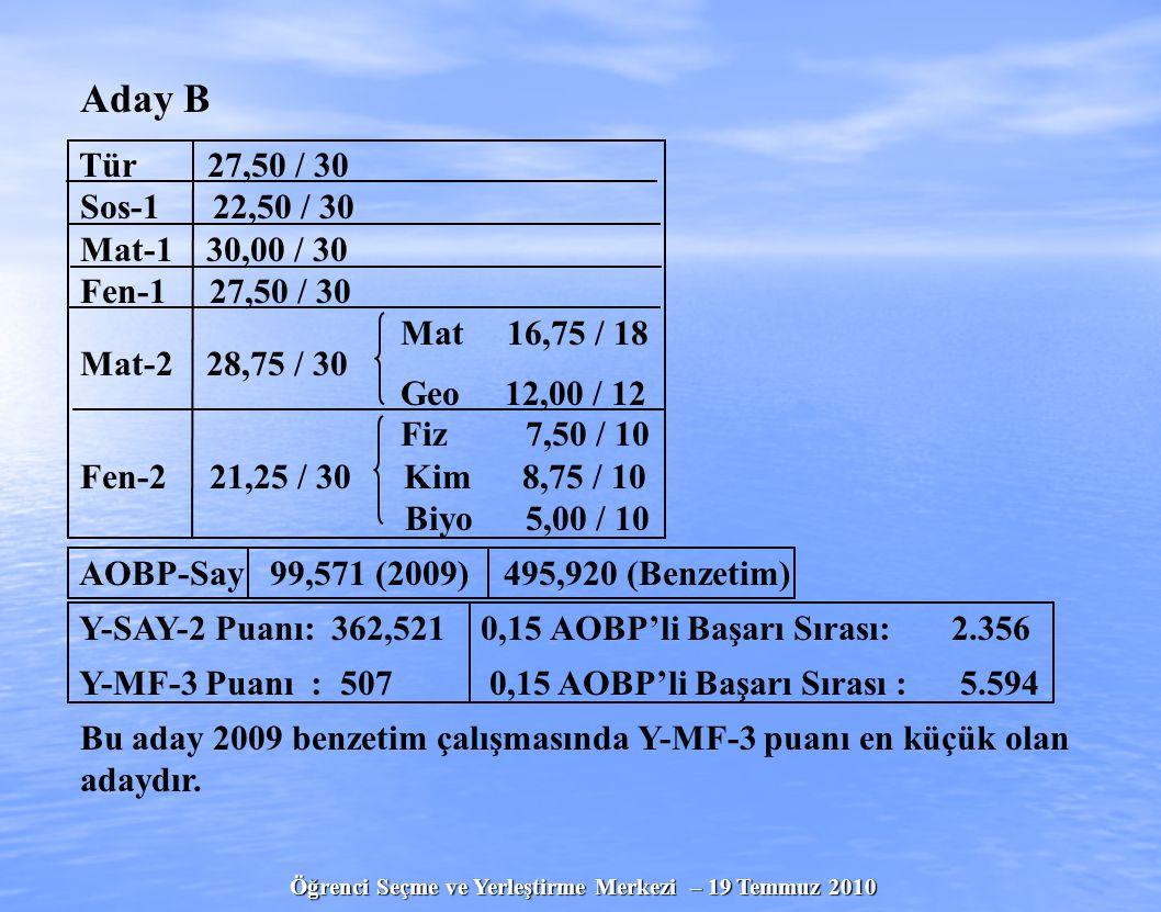 Öğrenci Seçme ve Yerleştirme Merkezi – 19 Temmuz 2010 Aday B Tür 27,50 / 30 Sos-1 22,50 / 30 Mat-1 30,00 / 30 Fen-1 27,50 / 30 Mat 16,75 / 18 Mat-2 28,75 / 30 Geo 12,00 / 12 Fiz 7,50 / 10 Fen-2 21,25 / 30 Kim 8,75 / 10 Biyo 5,00 / 10 AOBP-Say 99,571 (2009) 495,920 (Benzetim) Y-SAY-2 Puanı: 362,521 0,15 AOBP'li Başarı Sırası: 2.356 Y-MF-3 Puanı : 507 0,15 AOBP'li Başarı Sırası : 5.594 Bu aday 2009 benzetim çalışmasında Y-MF-3 puanı en küçük olan adaydır.