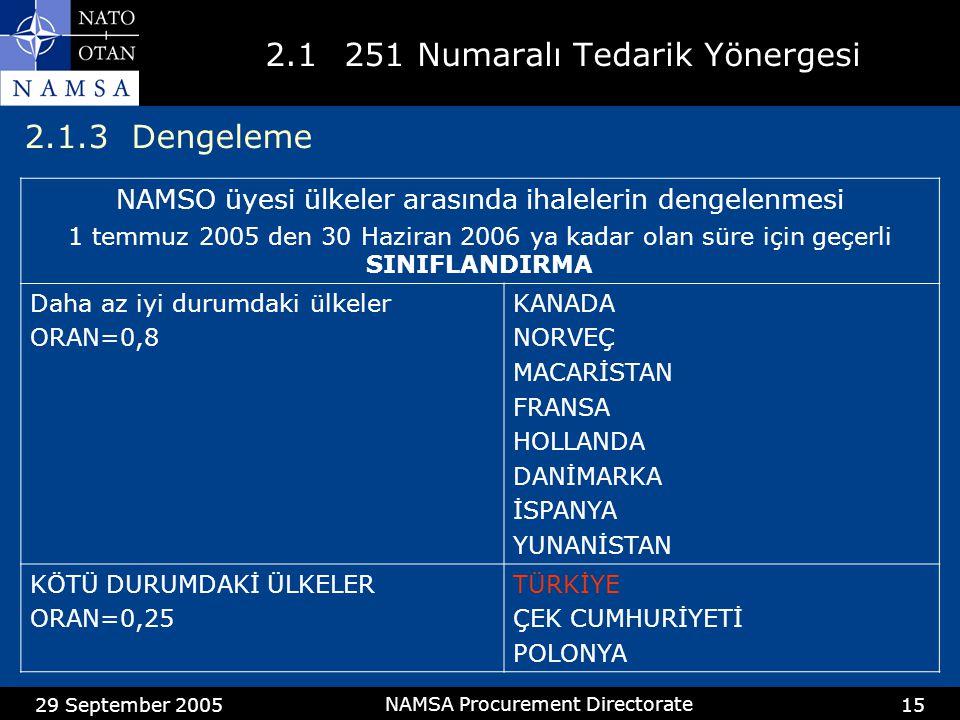 29 September 2005 NAMSA Procurement Directorate 15 2.1 251 Numaralı Tedarik Yönergesi NAMSO üyesi ülkeler arasında ihalelerin dengelenmesi 1 temmuz 2005 den 30 Haziran 2006 ya kadar olan süre için geçerli SINIFLANDIRMA Daha az iyi durumdaki ülkeler ORAN=0,8 KANADA NORVEÇ MACARİSTAN FRANSA HOLLANDA DANİMARKA İSPANYA YUNANİSTAN KÖTÜ DURUMDAKİ ÜLKELER ORAN=0,25 TÜRKİYE ÇEK CUMHURİYETİ POLONYA 2.1.3 Dengeleme