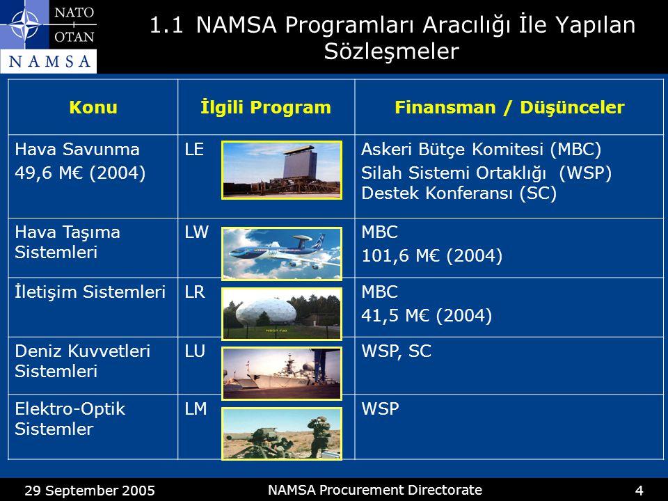 29 September 2005 NAMSA Procurement Directorate 5 1.1 NAMSA Programları Aracılığı İle Yapılan Sözleşmeler Konuİlgili ProgramFinansman / Düşünceler Mühimmat fek fesih LUSilah sistemi Ortaklığı (WSP) Füzeler ve Roketler LMSilah sistemi Ortaklığı TOW/MLRS 102,5 M€ (2004) Kara Muharebe Sistemleri LCSilah sistemi Ortaklığı C130 / P3 ORIONLCSilah sistemi Ortaklığı HelikopterlerLC Silah sistemi Ortaklığı C130/P3 ve Kara muharebe sistemleri 72,5 M€ (2004) ile Birleşik