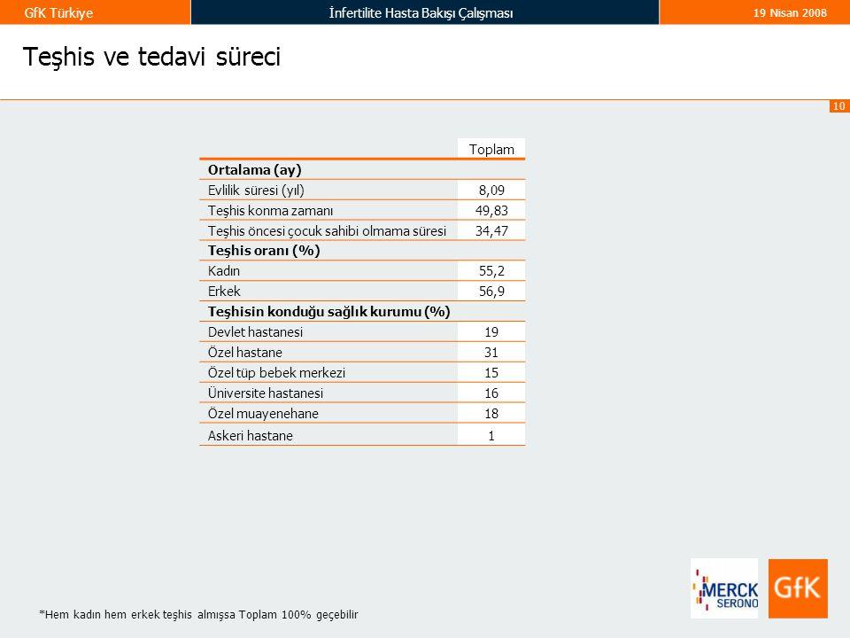 10 GfK Türkiyeİnfertilite Hasta Bakışı Çalışması 19 Nisan 2008 Teşhis ve tedavi süreci Toplam Ortalama (ay) Evlilik süresi (yıl)8,09 Teşhis konma zama