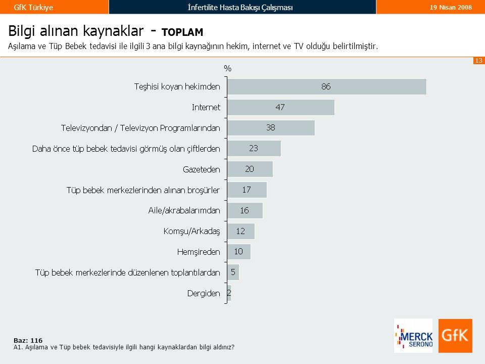 13 GfK Türkiyeİnfertilite Hasta Bakışı Çalışması 19 Nisan 2008 Bilgi alınan kaynaklar - TOPLAM Aşılama ve Tüp Bebek tedavisi ile ilgili 3 ana bilgi kaynağının hekim, internet ve TV olduğu belirtilmiştir.
