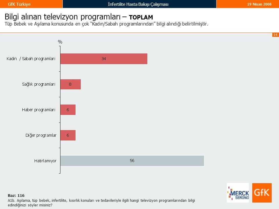 14 GfK Türkiyeİnfertilite Hasta Bakışı Çalışması 19 Nisan 2008 Bilgi alınan televizyon programları – TOPLAM Tüp Bebek ve Aşılama konusunda en çok Kadın/Sabah programlarından bilgi alındığı belirtilmiştir.