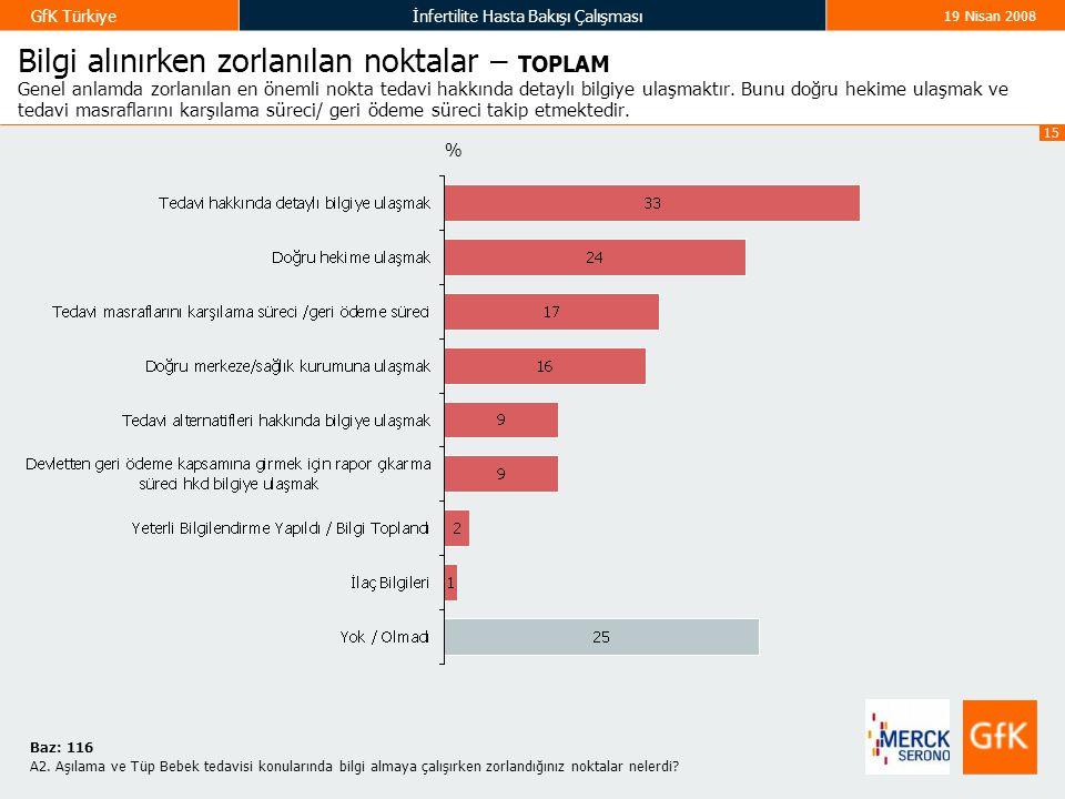 15 GfK Türkiyeİnfertilite Hasta Bakışı Çalışması 19 Nisan 2008 Bilgi alınırken zorlanılan noktalar – TOPLAM Genel anlamda zorlanılan en önemli nokta tedavi hakkında detaylı bilgiye ulaşmaktır.