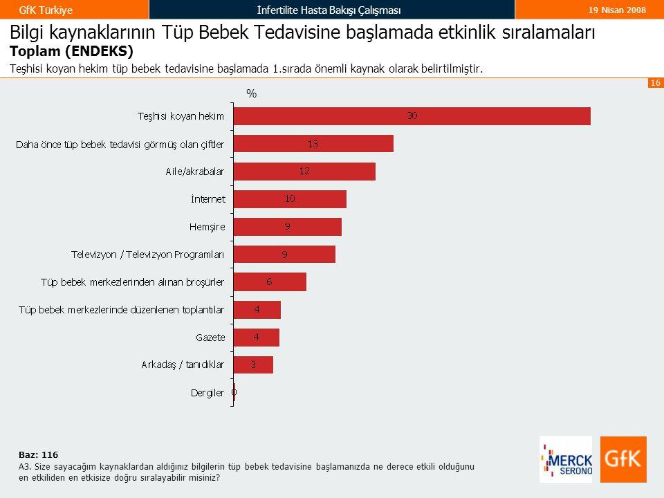 16 GfK Türkiyeİnfertilite Hasta Bakışı Çalışması 19 Nisan 2008 Bilgi kaynaklarının Tüp Bebek Tedavisine başlamada etkinlik sıralamaları Toplam (ENDEKS) Teşhisi koyan hekim tüp bebek tedavisine başlamada 1.sırada önemli kaynak olarak belirtilmiştir.
