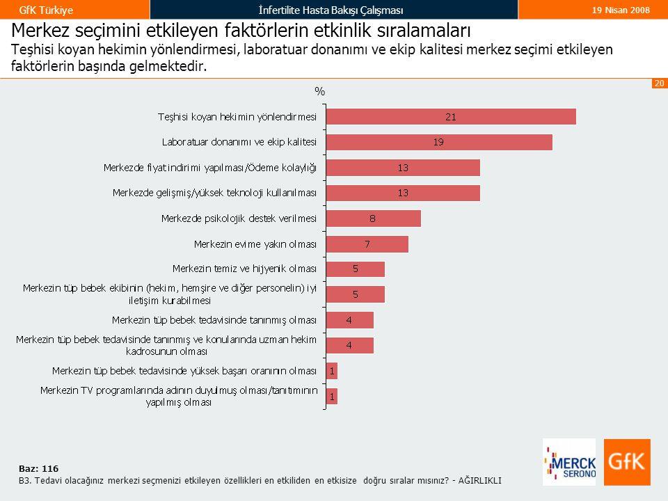 20 GfK Türkiyeİnfertilite Hasta Bakışı Çalışması 19 Nisan 2008 Merkez seçimini etkileyen faktörlerin etkinlik sıralamaları Teşhisi koyan hekimin yönle