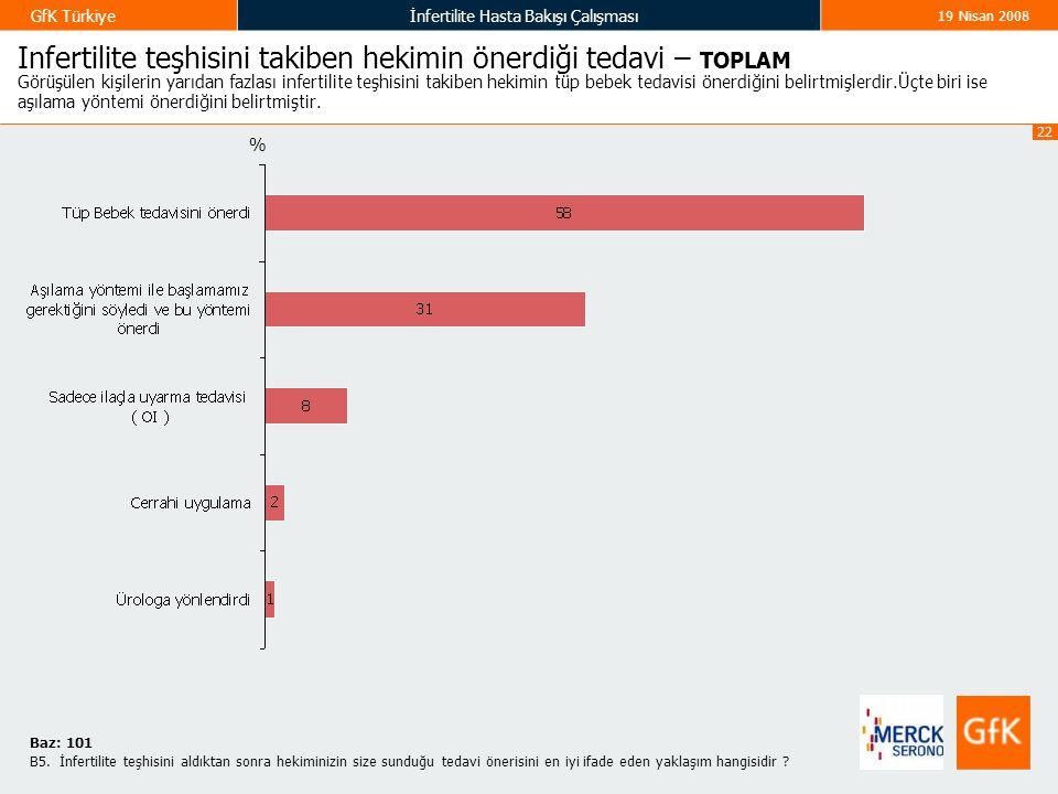 22 GfK Türkiyeİnfertilite Hasta Bakışı Çalışması 19 Nisan 2008 Infertilite teşhisini takiben hekimin önerdiği tedavi – TOPLAM Görüşülen kişilerin yarıdan fazlası infertilite teşhisini takiben hekimin tüp bebek tedavisi önerdiğini belirtmişlerdir.Üçte biri ise aşılama yöntemi önerdiğini belirtmiştir.