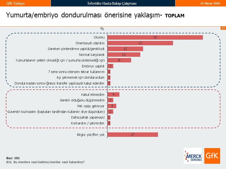 23 GfK Türkiyeİnfertilite Hasta Bakışı Çalışması 19 Nisan 2008 Yumurta/embriyo dondurulması önerisine yaklaşım- TOPLAM % B16. Bu önerilere nasıl baktı